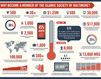 Infograph - ISB Membership