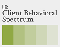 UX: Client Behavioral Spectrum