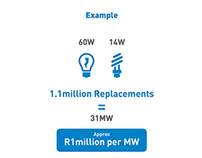 Electricity In SA Infographics