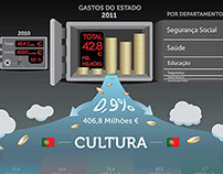 "Infographics ""In Portugal, Investment = Culture?"""