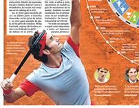 Infografía cumpleaños 33 de Roger Federer