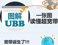 about UBB internet