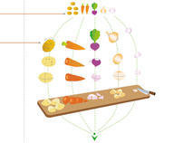 Bio Soup - Infographic Map - 2010