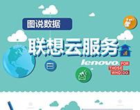 lenovo cloud service