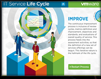 VMware Life Cycle Tour
