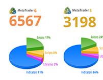 MetaTrader Infographics
