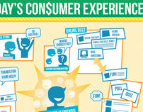 Today's Consumer Experience Infographic