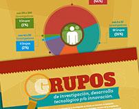 Infografía Grupos de Investigación
