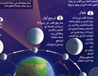 Infographic (Moon Phases & Ramadan Calender)