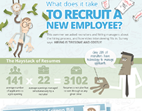 Infographic of Talent Acquisition Costs