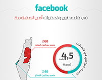 Facebook in palestine