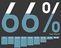 Typographic Infographics