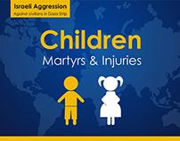 Statistics of Children Martyrs & Injuries