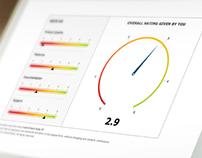 Rating Meter Mini Dashboard Demo