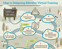 Virtual Training Infographic