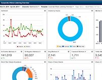 Dynamic Dashboard Analysis Tool