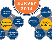 Employee Survey Charts