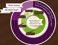Infographic :: Why Sell Digital Gift Cards