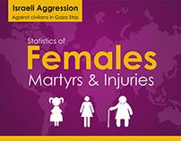 Statistics of Females Martyrs & Injuries
