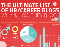 HR Blogger Infographic