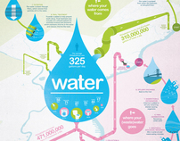Philadelphia Water Infographic