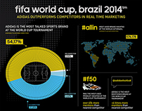 Adidas infographics for World Cup 2014