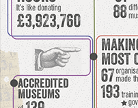 Marches Network - Museum Development Infographic