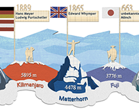 The most popular mountains and their first climbers.