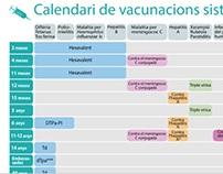 Infografia interactiva Calendari vacunacions