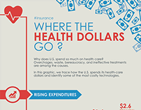 Where The Health Dollars Go (Infographic)