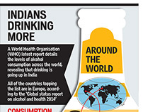 Alcohol Consumption across the world