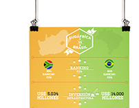 Infographics - FIFA World Cup 2014
