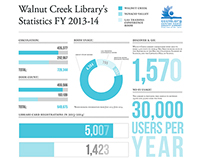 Walnut Creek Library Infographic