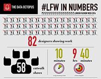 London Fashion week in numbers