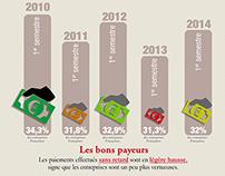 """""""Une entreprise sur trois paie en retard en France."""""""