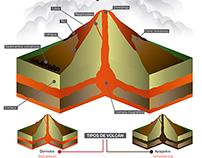 Infografía Volcán