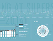 Working at Superstore (2008-2014): Infographic