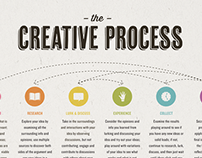 Creative Process Poster