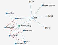 Technology Tree Visualization