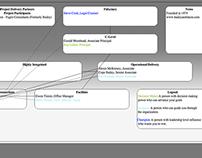 Organization Chart App