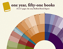 Infographic: The Bedford Book Report