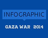 Infograohic Gaza War 2