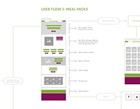 User Flow for a meal subscription company