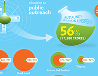 India's spending on Swachh Bharat Abhiyan