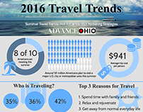 [Infographic]  2016 Summer Travel Trends