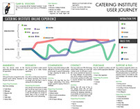 User Journey for The Catering Institute