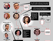 Donald Trump Jr Russia Connections
