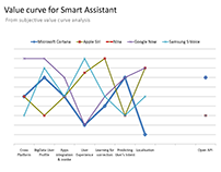 Smart Assistant (2014): Market Segmentation & Strategy