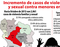 Incremento de casos de violencia familiar y sexual