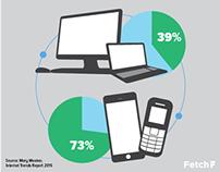 Internet Trends for 2015 social media campaign
